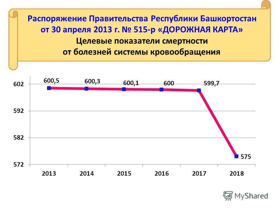Распоряжение Правительства Республики Башкортостан от 30 апреля 2013 г. 515-р «ДОРОЖНАЯ КАРТА» Целевые показатели смертности от болезней системы кровообращения