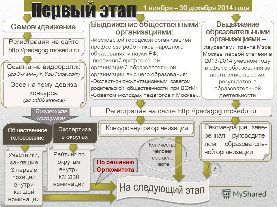 Участники, занявшие 3 первые позиции внутри каждой номинации Регистрация на сайте http://pedagog.mosedu.ru Ссылка на видеоролик (до 3-х минут, YouTube.com) Регистрация на сайте http://pedagog.mosedu.ru Самовыдвижение Выдвижение общественными организа