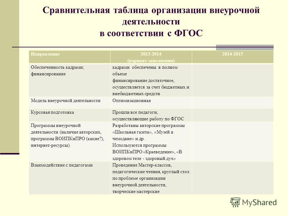 Сравнительная таблица организации внеурочной деятельности в соответствии с ФГОС Направление 2013-2014 (вариант заполнения) 2014-2015 Обеспеченность кадрами; финансирование кадрами обеспечены в полном объеме финансирование достаточное, осуществляется