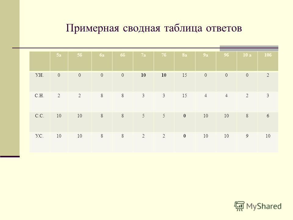 Примерная сводная таблица ответов 5 а 5 б 6 а 6 б 7 а 7 б 8 а 9 а 9 б 10 а 10 б У.Н. 0 00010 150002 С.Н. 2 28833154423 С.С. 10 88550 86 У.С.10 88220 9