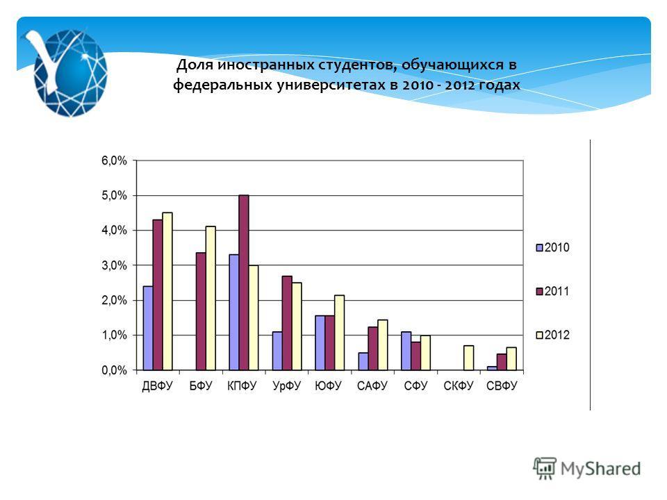 Доля иностранных студентов, обучающихся в федеральных университетах в 2010 - 2012 годах
