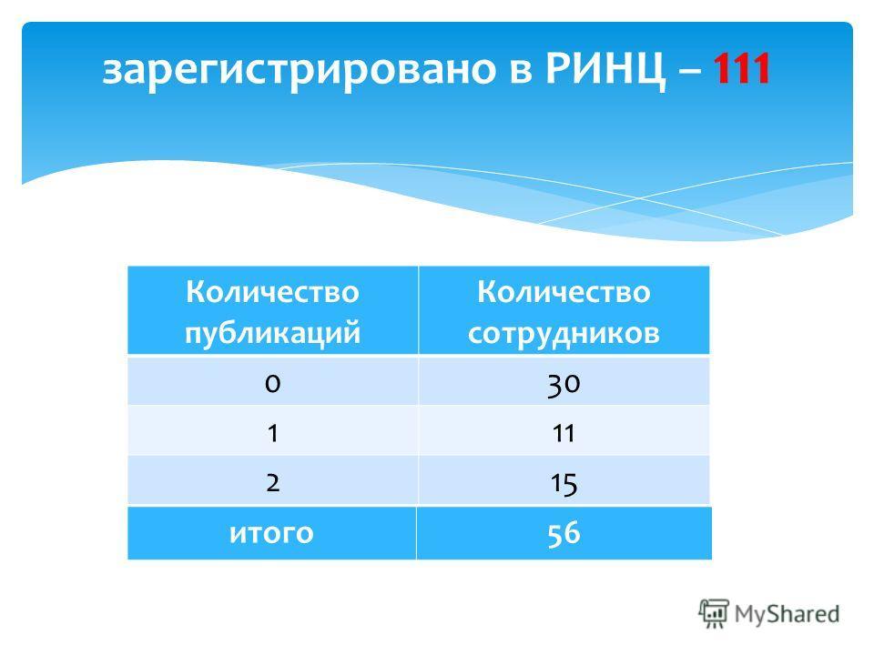 зарегистрировано в РИНЦ – 111 Количество публикаций Количество сотрудников 030 111 215 итого 56