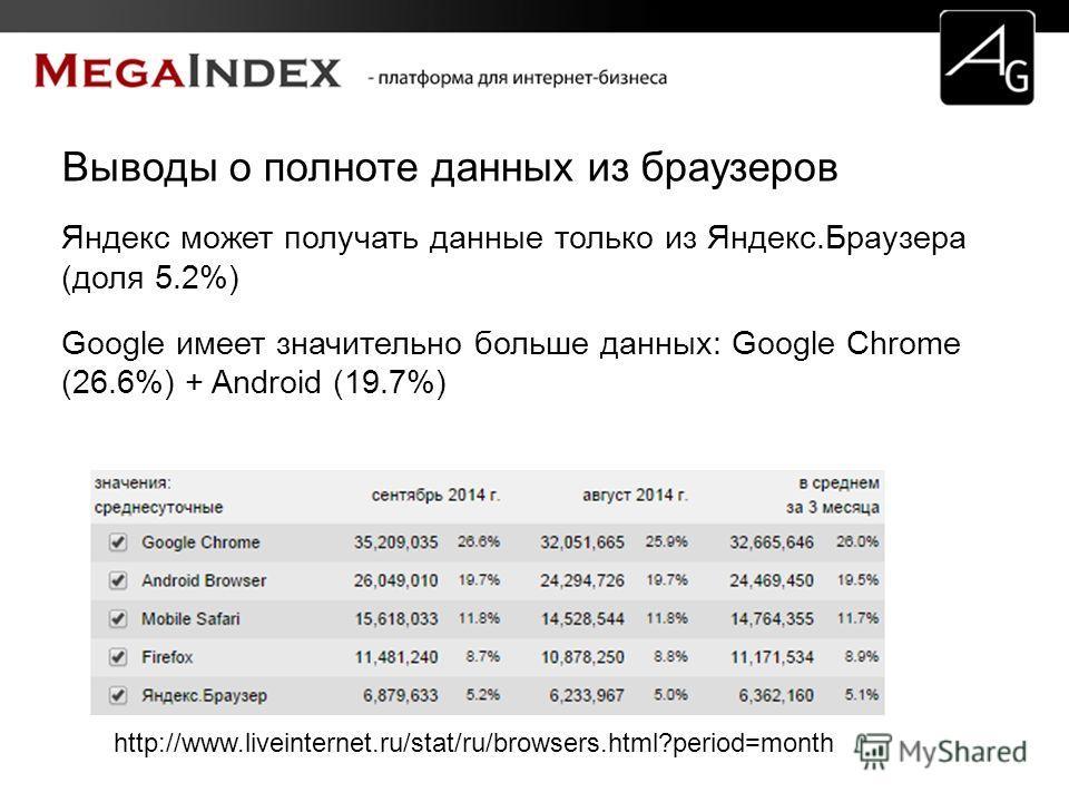 Выводы о полноте данных из браузеров Яндекс может получать данные только из Яндекс.Браузера (доля 5.2%) Google имеет значительно больше данных: Google Chrome (26.6%) + Android (19.7%) http://www.liveinternet.ru/stat/ru/browsers.html?period=month
