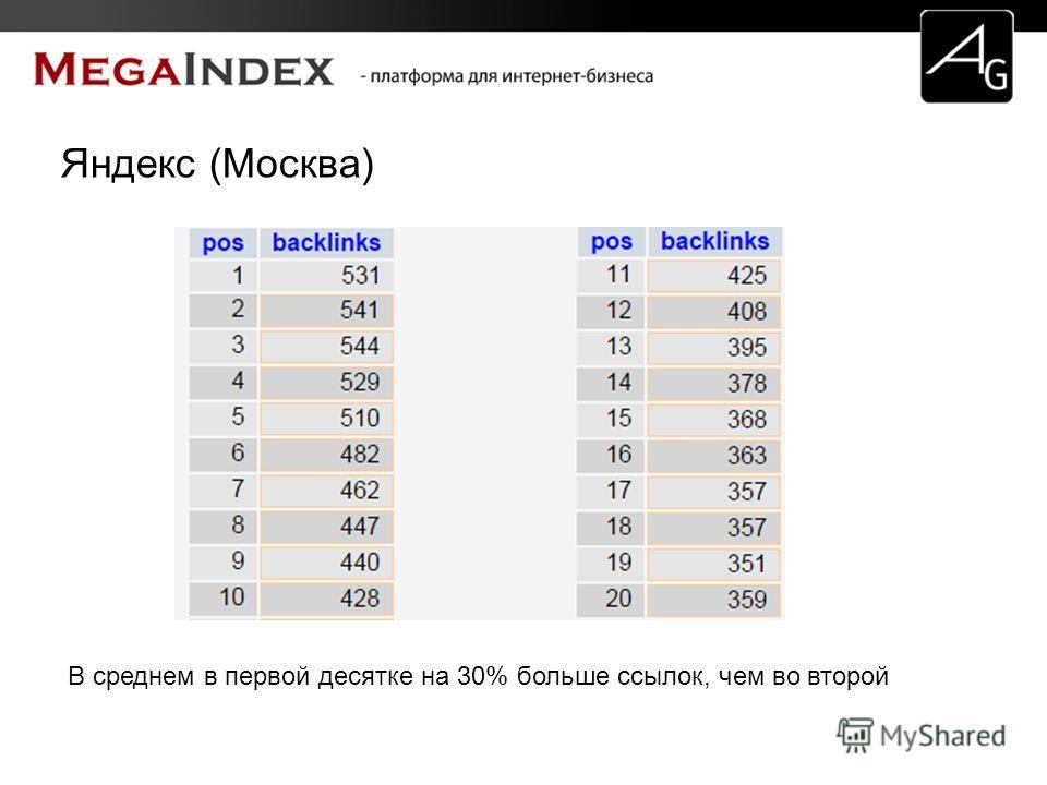 Яндекс (Москва) В среднем в первой десятке на 30% больше ссылок, чем во второй