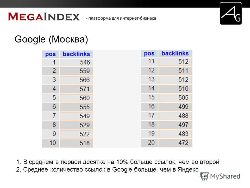 Google (Москва) 1. В среднем в первой десятке на 10% больше ссылок, чем во второй 2. Среднее количество ссылок в Google больше, чем в Яндекс