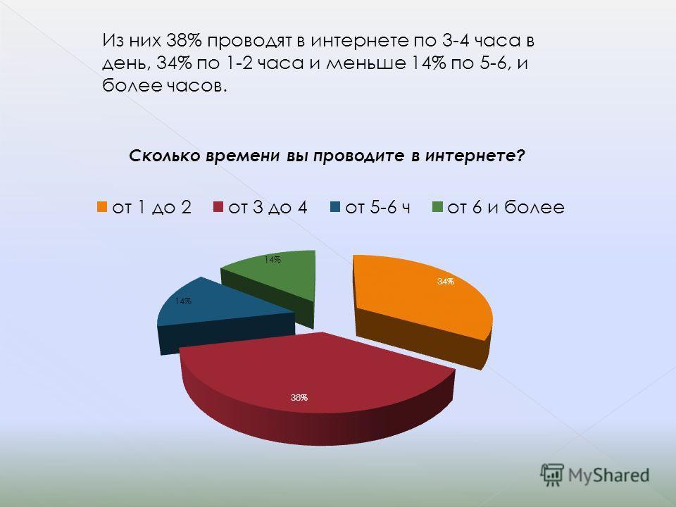 Из них 38% проводят в интернете по 3-4 часа в день, 34% по 1-2 часа и меньше 14% по 5-6, и более часов.