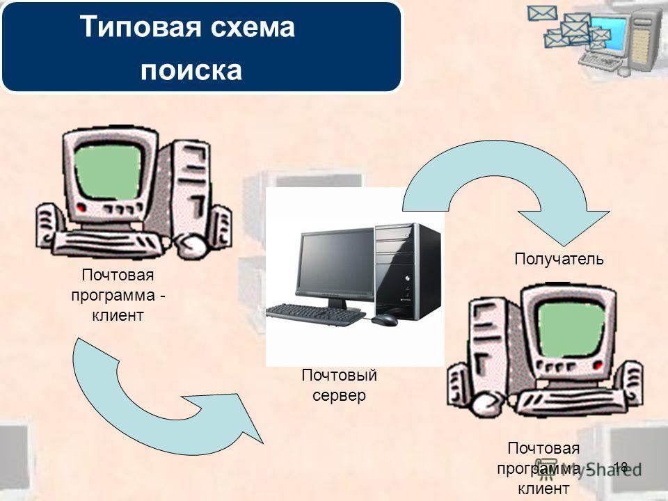 18 Отправитель Получатель Почтовый сервер Почтовая программа - клиент Типовая схема поиска