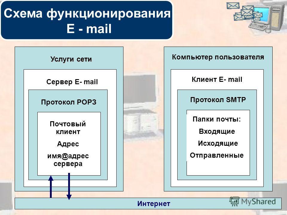 20 Услуги сети Сервер E- mail Протокол РОРЗ Почтовый клиент Адрес имя@адрес сервера Компьютер пользователя Клиент E- mail Протокол SMTP Папки почты: Входящие Исходящие Отправленные Интернет Схема функционирования E - mail
