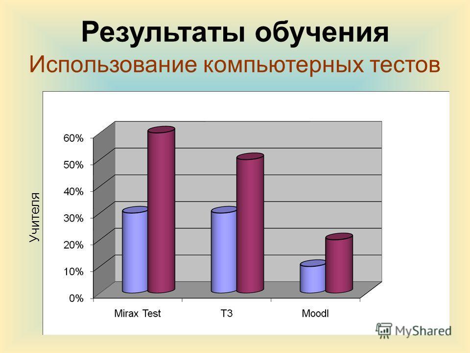 Использование компьютерных тестов Учителя Результаты обучения