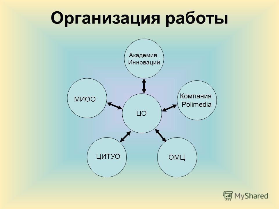 Организация работы ЦО Академия Инноваций ОМЦ Компания Polimedia МИОО ЦИТУО