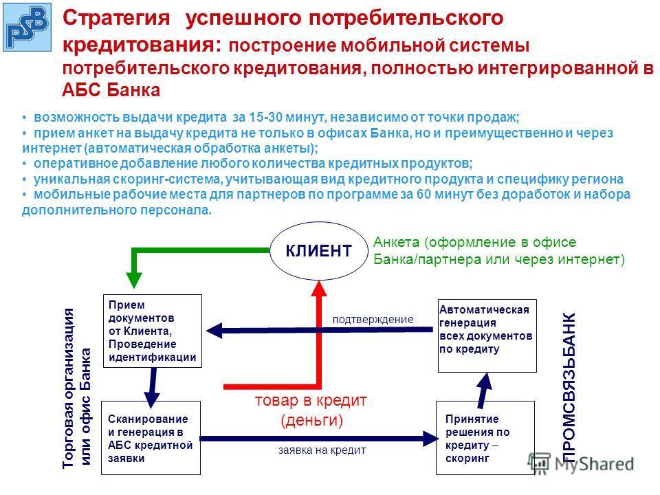 Cтратегия успешного потребительского кредитования: построение мобильной системы потребительского кредитования, полностью интегрированной в АБС Банка возможность выдачи кредита за 15-30 минут, независимо от точки продаж; прием анкет на выдачу кредита