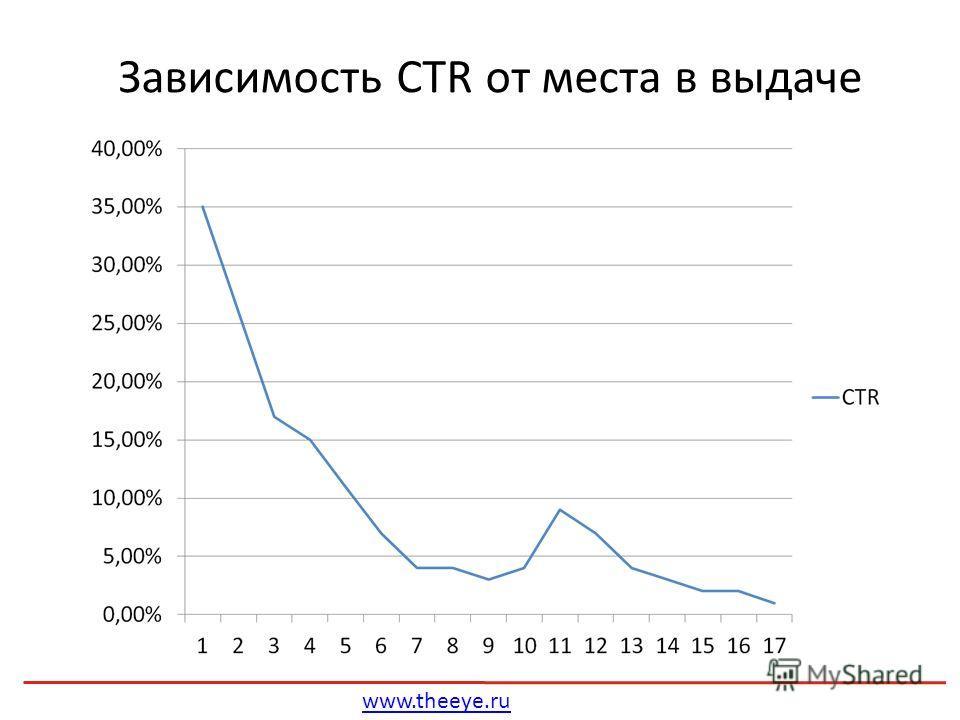 www.theeye.ru Зависимость CTR от места в выдаче