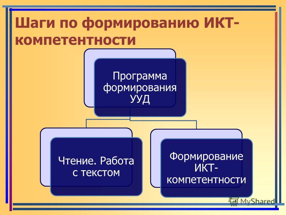 Шаги по формированию ИКТ- компетентности Программа формирования УУД Чтение. Работа с текстом Формирование ИКТ- компетентности