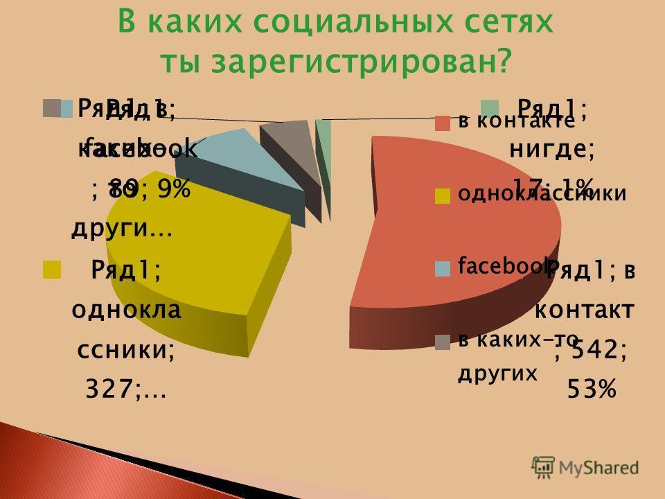 В каких социальных сетях ты зарегистрирован?