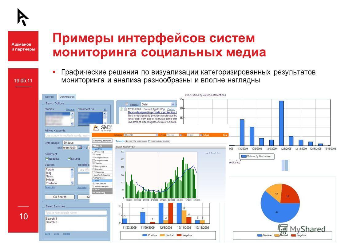 10 Примеры интерфейсов систем мониторинга социальных медиа Графические решения по визуализации категоризированных результатов мониторинга и анализа разнообразны и вполне наглядны 19.05.11