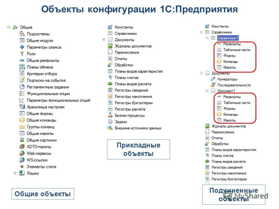 Объекты конфигурации 1С:Предприятия Общие объекты Прикладные объекты Подчиненные объекты