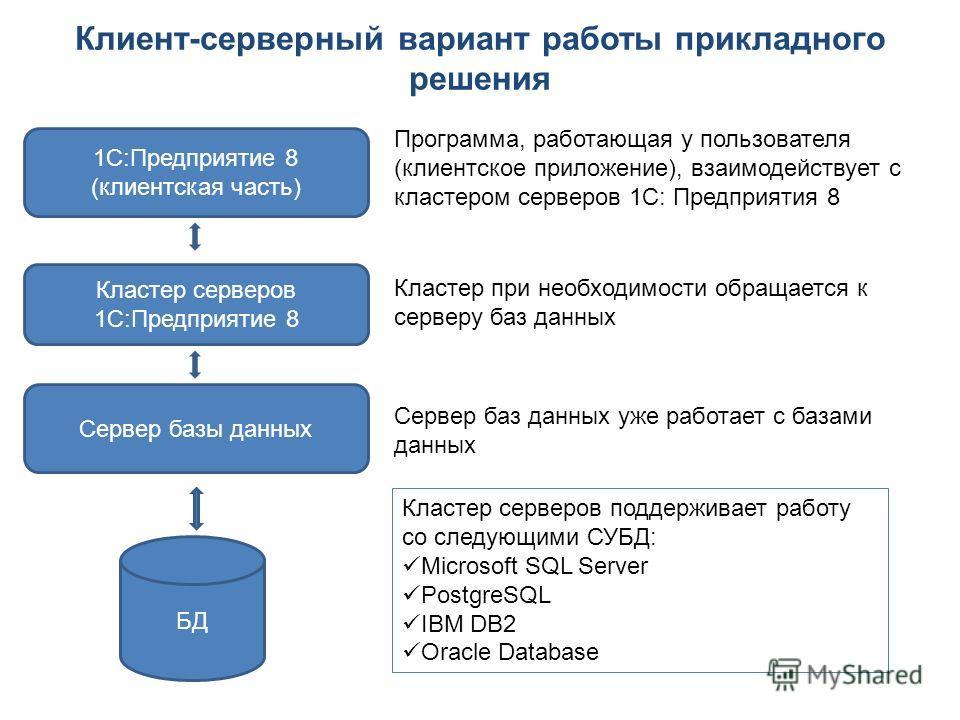 Клиент-серверный вариант работы прикладного решения 1С:Предприятие 8 (клиентская часть) Кластер серверов 1С:Предприятие 8 Сервер базы данных БД Программа, работающая у пользователя (клиентское приложение), взаимодействует с кластером серверов 1С: Пре
