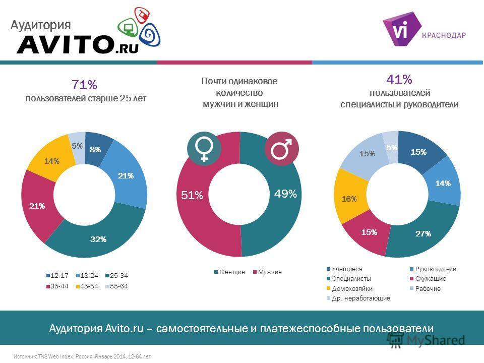 Аудитория Почти одинаковое количество мужчин и женщин 71% пользователей старше 25 лет 41% пользователей специалисты и руководители Источник: TNS Web Index, Россия, Январь 2014, 12-64 лет Аудитория Avito.ru – самостоятельные и платежеспособные пользов