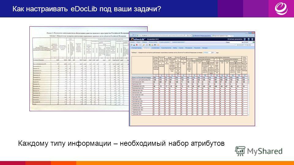 Как настраивать eDocLib под ваши задачи? Каждому типу информации – необходимый набор атрибутов