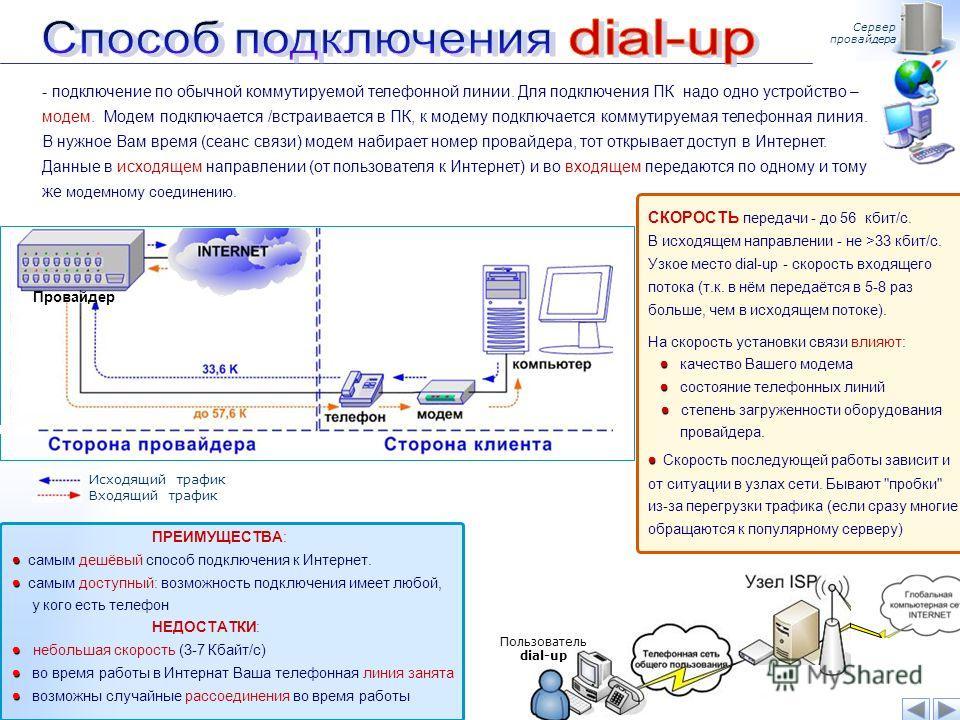Сервер провайдера - подключение по обычной коммутируемой телефонной линии. Для подключения ПК надо одно устройство – модем. Модем подключается /встраивается в ПК, к модему подключается коммутируемая телефонная линия. В нужное Вам время (сеанс связи)