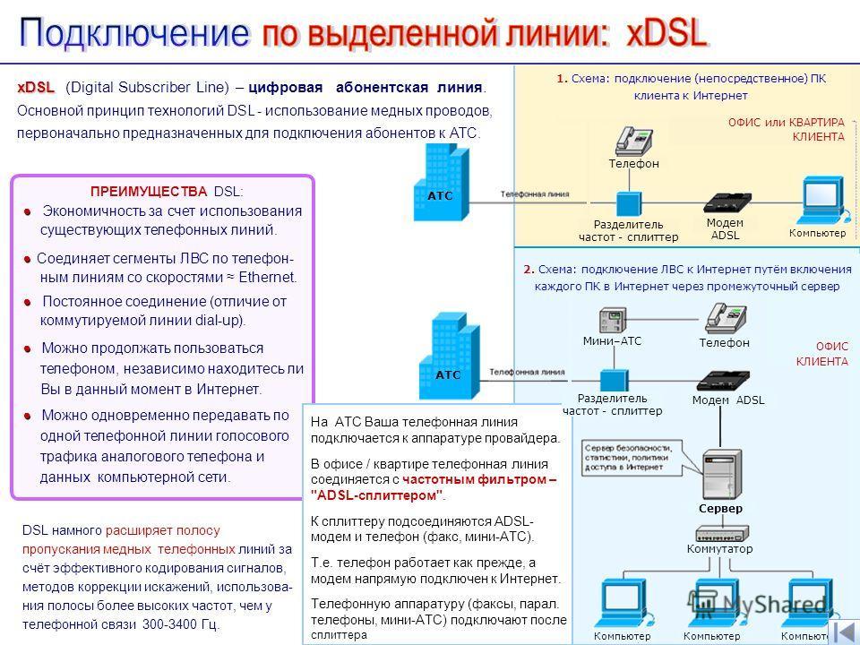 ПРЕИМУЩЕСТВА DSL: Экономичность за счет использования существующих телефонных линий. Соединяет сегменты ЛВС по телефон- ным линиям со скоростями Ethernet. Постоянное соединение (отличие от коммутируемой линии dial-up). Можно продолжать пользоваться т