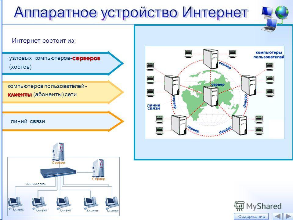 Интернет состоит из: клиенты компьютеров пользователей - клиенты (абоненты) сети серверов узловых компьютеров- серверов (хостов) линий связи Содержание Клиент Сервер Клиент Линии связи