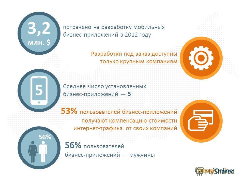 3,2 млн. $ потрачено на разработку мобильных бизнес-приложений в 2012 году Разработки под заказ доступны только крупным компаниям Среднее число установленных бизнес-приложений 5 53% пользователей бизнес-приложений получают компенсацию стоимости интер
