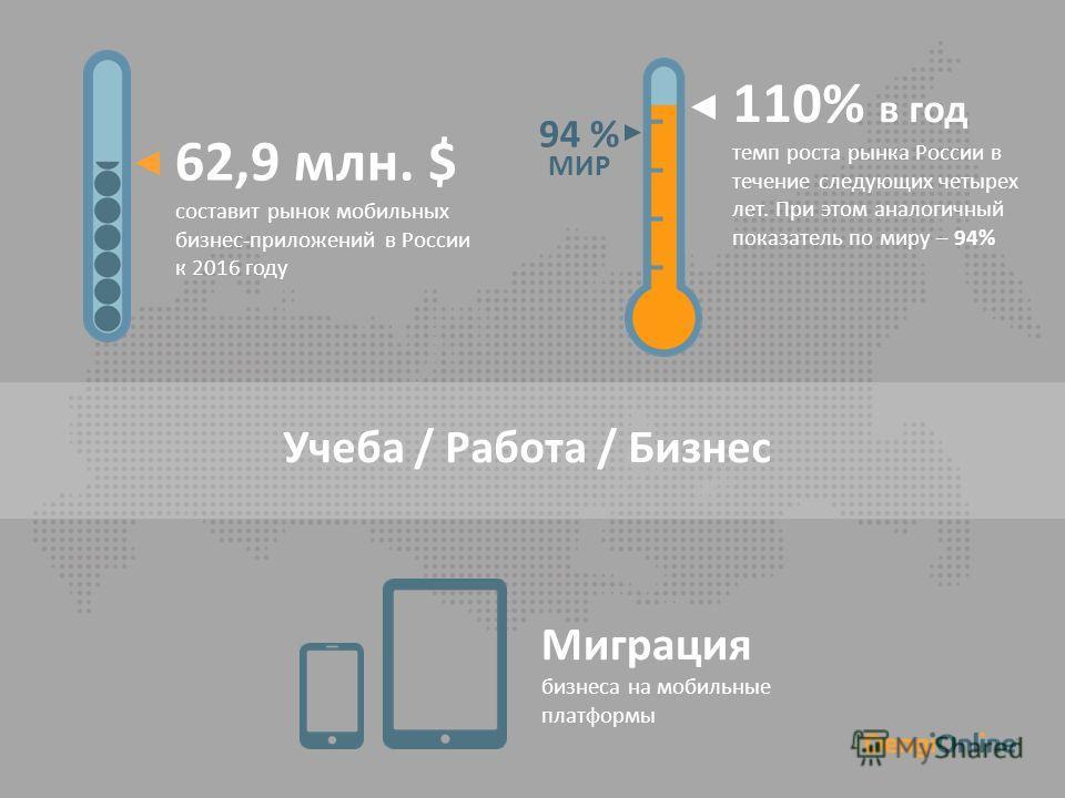 62,9 млн. $ составит рынок мобильных бизнес-приложений в России к 2016 году 110% в год темп роста рынка России в течение следующих четырех лет. При этом аналогичный показатель по миру – 94% Миграция бизнеса на мобильные платформы Учеба / Работа / Биз