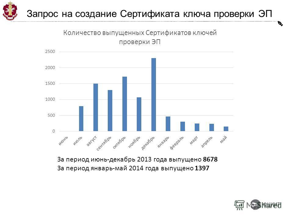 Запрос на создание Cертификата ключа проверки ЭП За период июнь-декабрь 2013 года выпущено 8678 За период январь-май 2014 года выпущено 1397