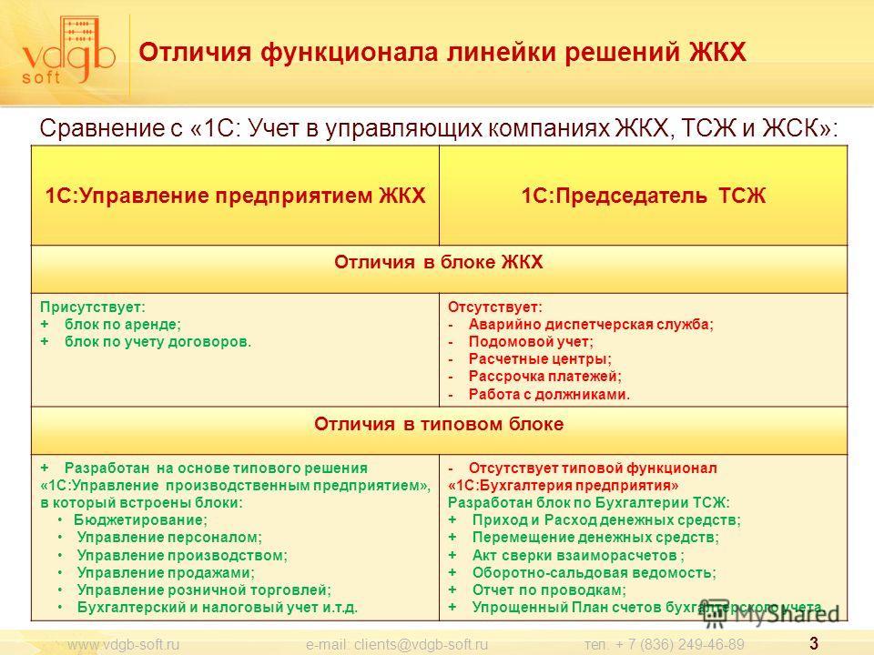 Отличия функционала линейки решений ЖКХ 3 www.vdgb-soft.ru e-mail: clients@vdgb-soft.ru тел. + 7 (836) 249-46-89 1С:Управление предприятием ЖКХ1С:Председатель ТСЖ Отличия в блоке ЖКХ Присутствует: + блок по аренде; + блок по учету договоров. Отсутств