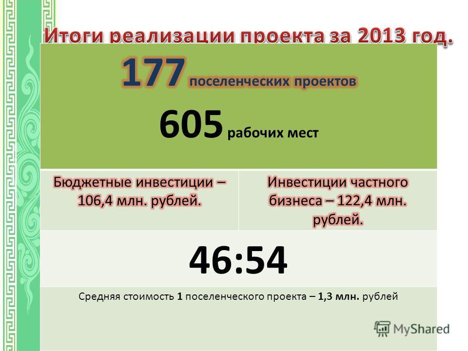 46:54 Средняя стоимость 1 поселенческого проекта – 1,3 млн. рублей