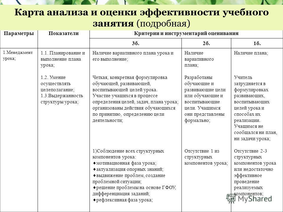 ПараметрыПоказателиКритерии и инструментарий оценивания 3б.2б.1б. 1.Менеджмент урока; 1.1. Планирование и выполнение плана урока; 1.2. Умение осуществлять целеполагание; 1.3.Выдержанность структуры урока; Наличие вариативного плана урока и его выполн