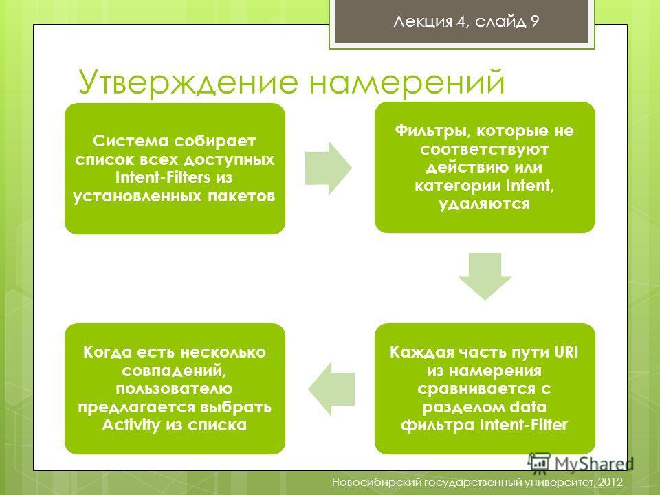 Утверждение намерений Лекция 4, слайд 9 Новосибирский государственный университет, 2012 Система собирает список всех доступных Intent-Filters из установленных пакетов Фильтры, которые не соответствуют действию или категории Intent, удаляются Каждая ч