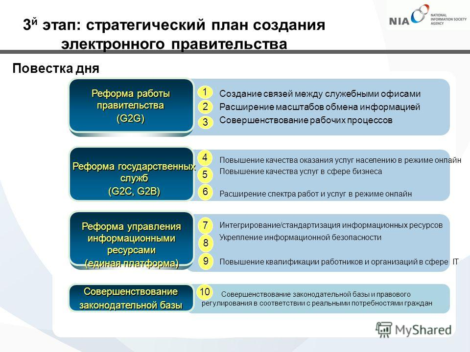 Совершенствование законодательной базы и правового регулирования в соответствии с реальными потребностями граждан Совершенствование законодательной базы Реформа работы правительства (G2G) Реформа работы правительства (G2G) Реформа государственных слу