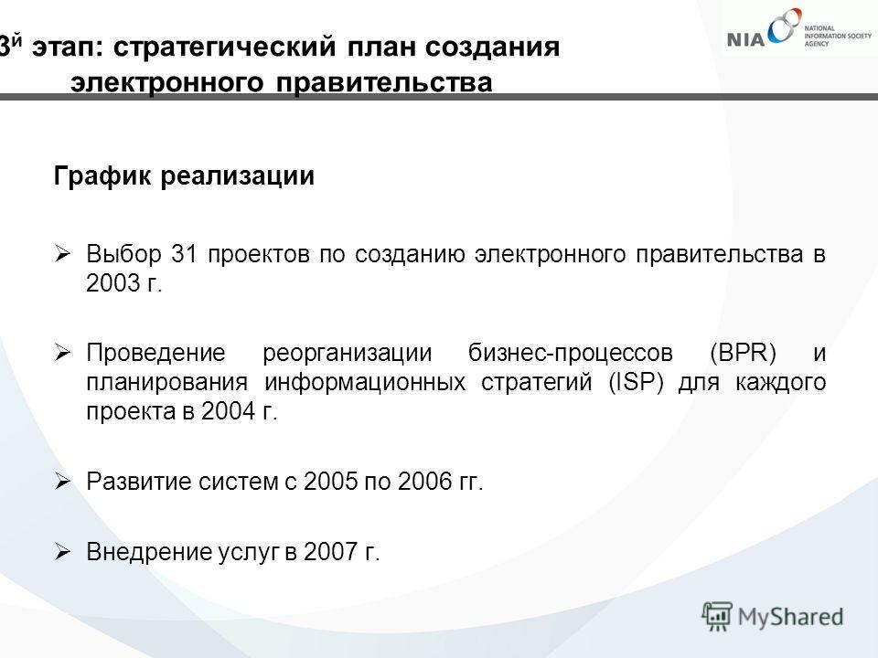 График реализации Выбор 31 проектов по созданию электронного правительства в 2003 г. Проведение реорганизации бизнес-процессов (BPR) и планирования информационных стратегий (ISP) для каждого проекта в 2004 г. Развитие систем с 2005 по 2006 гг. Внедре