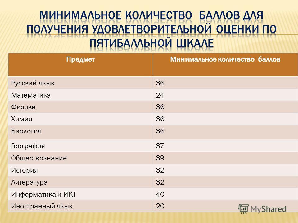 ПредметМинимальное количество баллов Русский язык36 Математика24 Физика36 Химия36 Биология36 География37 Обществознание39 История32 Литература32 Информатика и ИКТ40 Иностранный язык20
