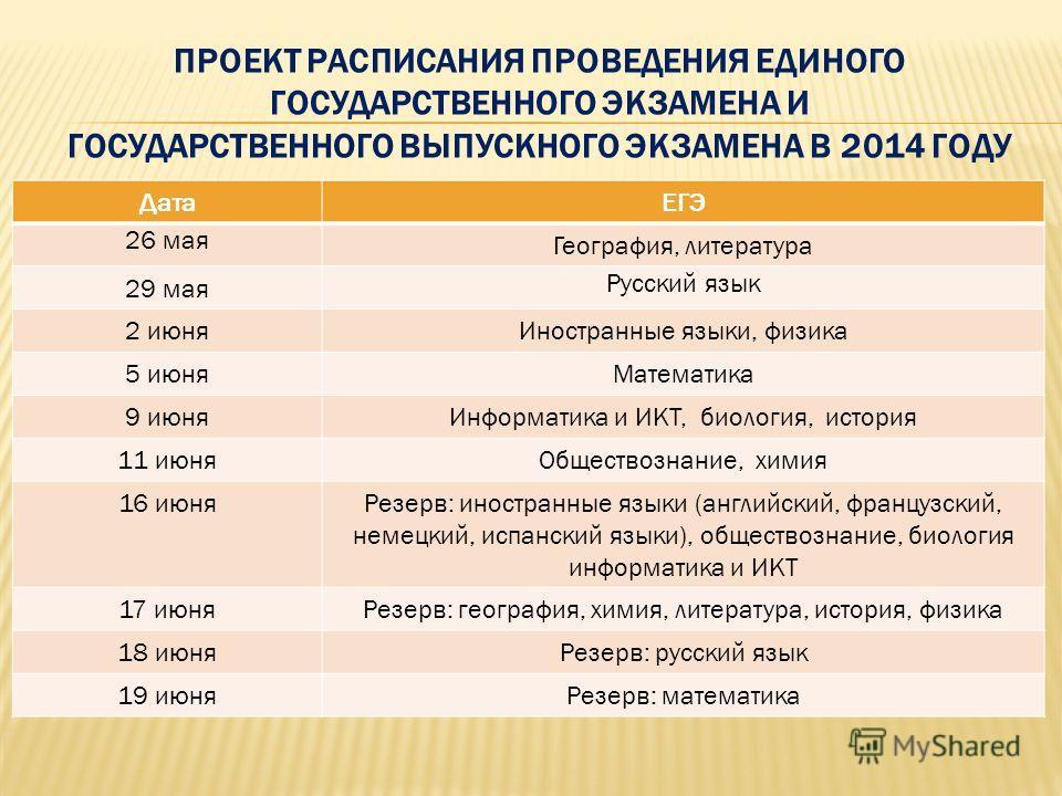 ПРОЕКТ РАСПИСАНИЯ ПРОВЕДЕНИЯ ЕДИНОГО ГОСУДАРСТВЕННОГО ЭКЗАМЕНА И ГОСУДАРСТВЕННОГО ВЫПУСКНОГО ЭКЗАМЕНА В 2014 ГОДУ ДатаЕГЭ 26 мая География, литература 29 мая Русский язык 2 июняИностранные языки, физика 5 июняМатематика 9 июняИнформатика и ИКТ, биоло