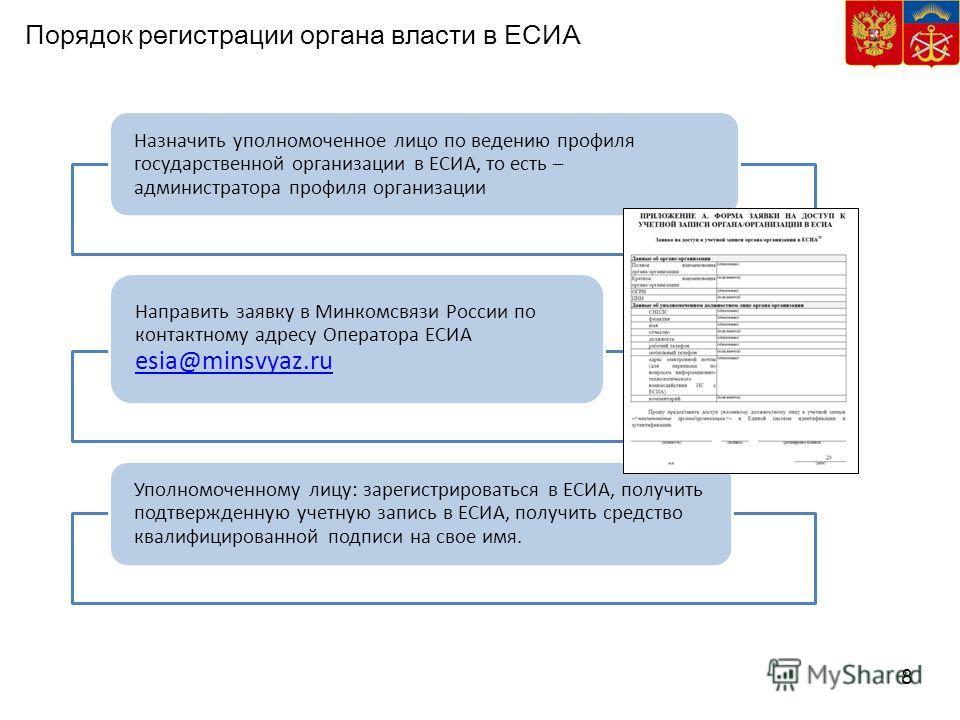 8 Порядок регистрации органа власти в ЕСИА Назначить уполномоченное лицо по ведению профиля государственной организации в ЕСИА, то есть – администратора профиля организации Направить заявку в Минкомсвязи России по контактному адресу Оператора ЕСИА es