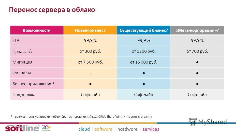 Перенос сервера в облако ВозможностиНовый бизнес?Существующий бизнес?«Мега-корпорация»? SLA99,9 % Цена за от 300 руб.от 1200 руб.от 700 руб. Миграцияот 7 500 руб.от 15 000 руб. Филиалы- Бизнес-приложения* ПоддержкаСофтлайн * - возможность установки л
