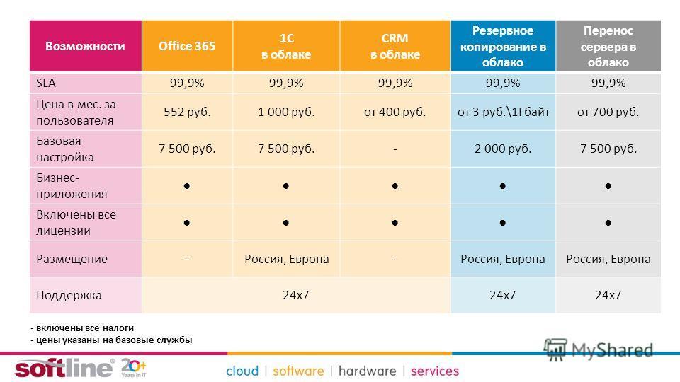 ВозможностиOffice 365 1С в облаке CRM в облаке Резервное копирование в облако Перенос сервера в облако SLA99,9% Цена в мес. за пользователя 552 руб.1 000 руб.от 400 руб.от 3 руб.\1Гбайтот 700 руб. Базовая настройка 7 500 руб. -2 000 руб.7 500 руб. Би