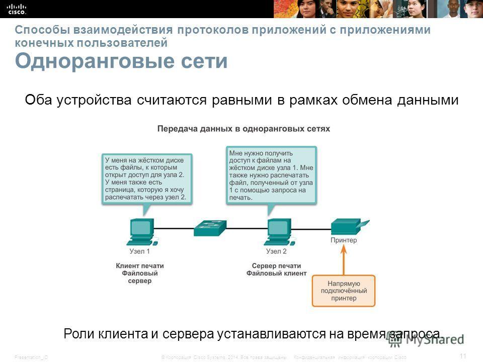 Presentation_ID 11 © Корпорация Cisco Systems, 2014. Все права защищены.Конфиденциальная информация корпорации Cisco Способы взаимодействия протоколов приложений с приложениями конечных пользователей Одноранговые сети Оба устройства считаются равными