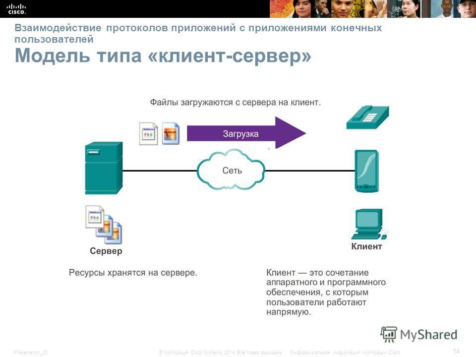 Presentation_ID 14 © Корпорация Cisco Systems, 2014. Все права защищены.Конфиденциальная информация корпорации Cisco Взаимодействие протоколов приложений с приложениями конечных пользователей Модель типа «клиент-сервер»