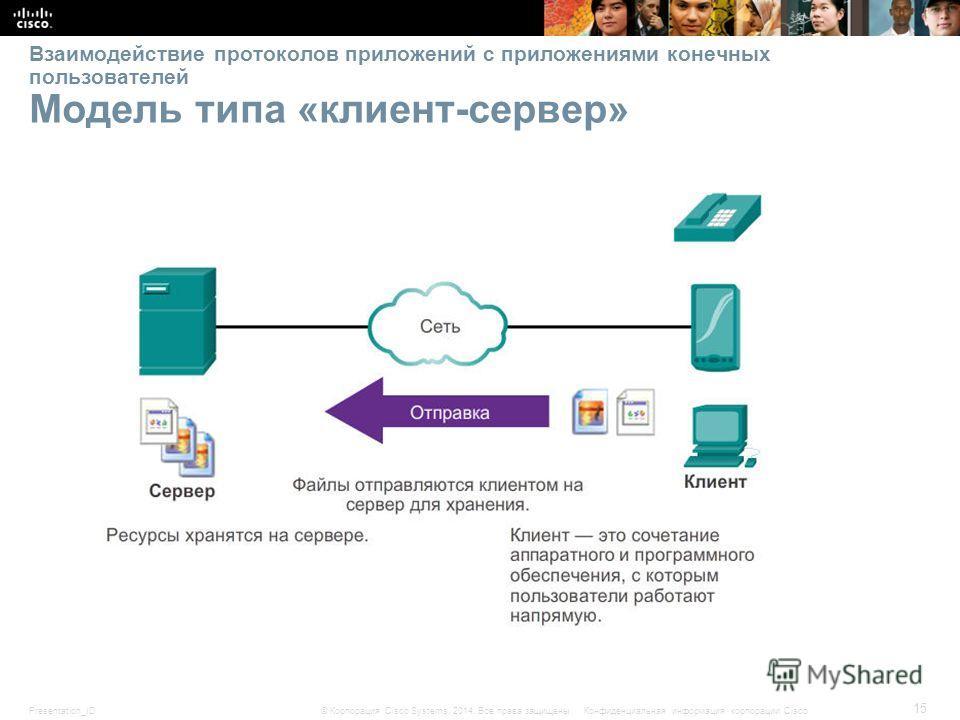 Presentation_ID 15 © Корпорация Cisco Systems, 2014. Все права защищены.Конфиденциальная информация корпорации Cisco Взаимодействие протоколов приложений с приложениями конечных пользователей Модель типа «клиент-сервер»