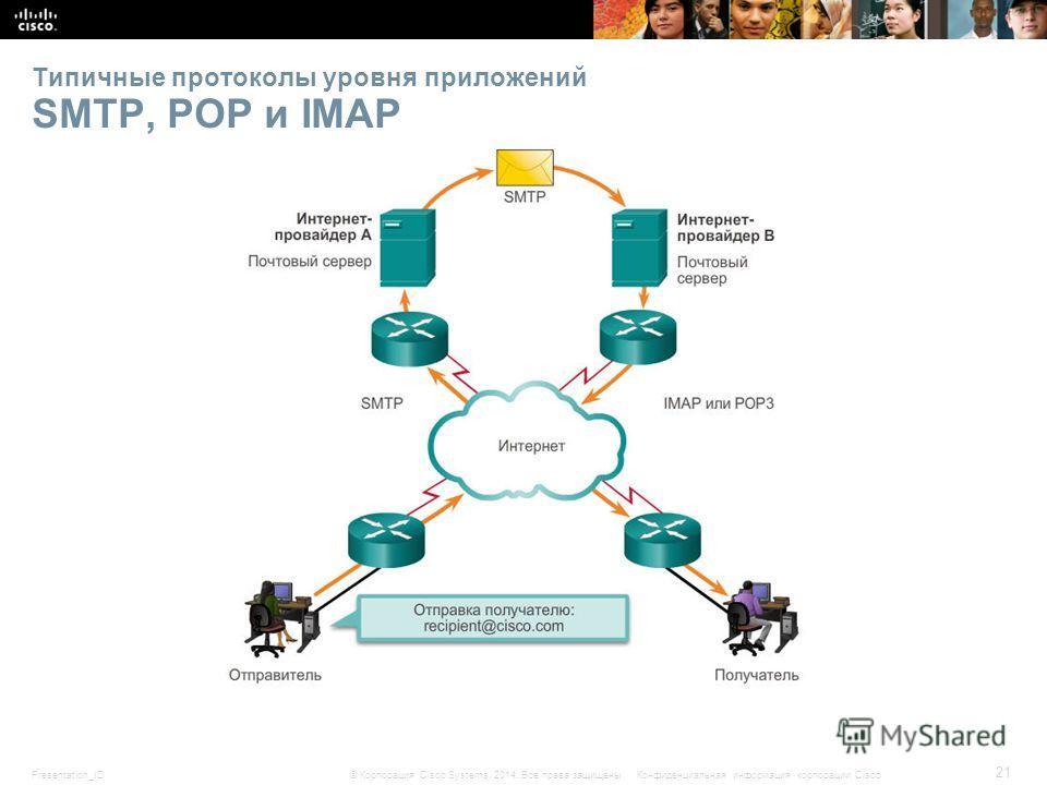 Presentation_ID 21 © Корпорация Cisco Systems, 2014. Все права защищены.Конфиденциальная информация корпорации Cisco Типичные протоколы уровня приложений SMTP, POP и IMAP
