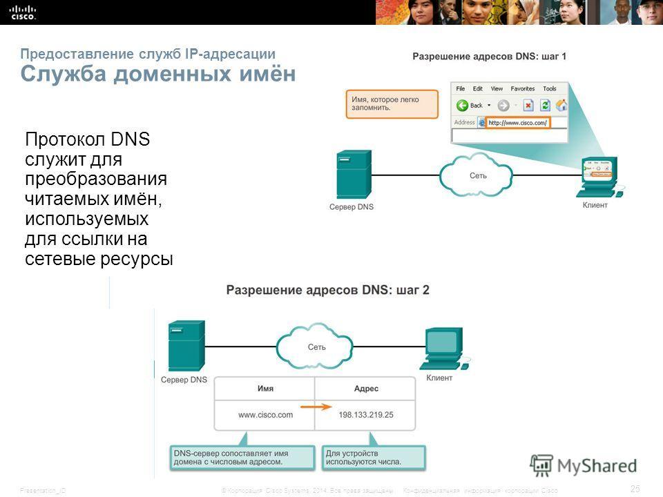 Presentation_ID 25 © Корпорация Cisco Systems, 2014. Все права защищены.Конфиденциальная информация корпорации Cisco Предоставление служб IP-адресации Служба доменных имён Протокол DNS служит для преобразования читаемых имён, используемых для ссылки