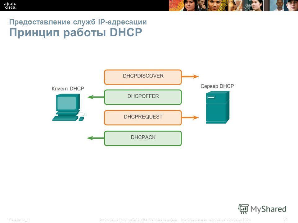 Presentation_ID 31 © Корпорация Cisco Systems, 2014. Все права защищены.Конфиденциальная информация корпорации Cisco Предоставление служб IP-адресации Принцип работы DHCP