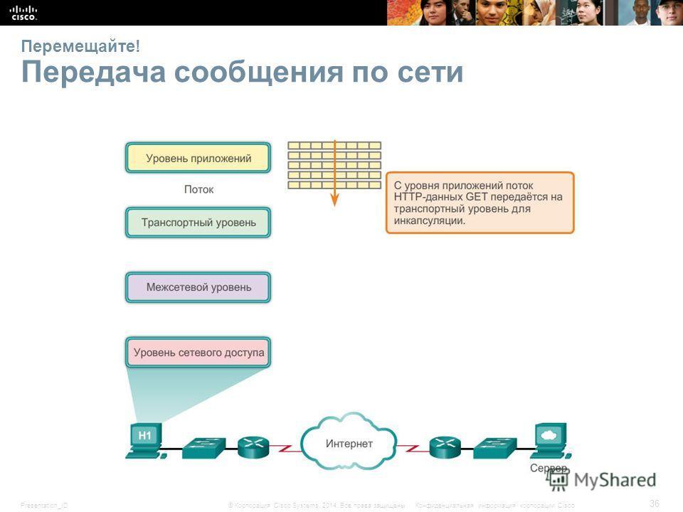 Presentation_ID 36 © Корпорация Cisco Systems, 2014. Все права защищены.Конфиденциальная информация корпорации Cisco Перемещайте! Передача сообщения по сети