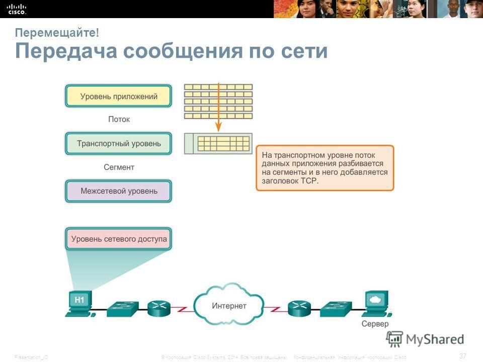 Presentation_ID 37 © Корпорация Cisco Systems, 2014. Все права защищены.Конфиденциальная информация корпорации Cisco Перемещайте! Передача сообщения по сети