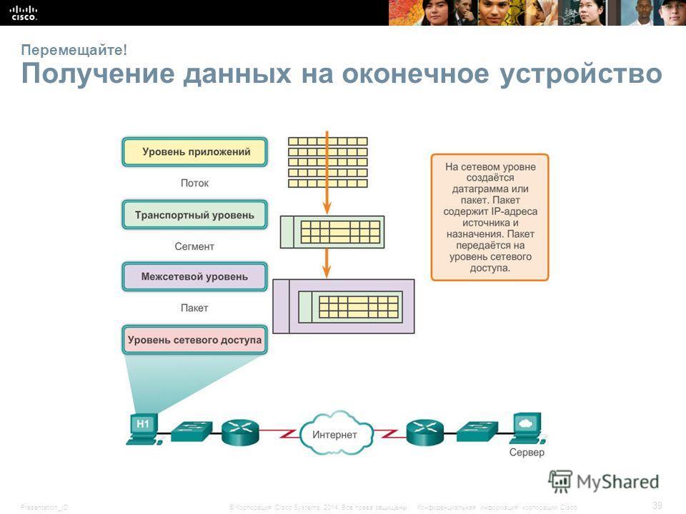 Presentation_ID 39 © Корпорация Cisco Systems, 2014. Все права защищены.Конфиденциальная информация корпорации Cisco Перемещайте! Получение данных на оконечное устройство