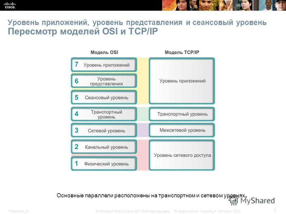 Presentation_ID 5 © Корпорация Cisco Systems, 2014. Все права защищены.Конфиденциальная информация корпорации Cisco Уровень приложений, уровень представления и сеансовый уровень Пересмотр моделей OSI и TCP/IP Основные параллели расположены на транспо